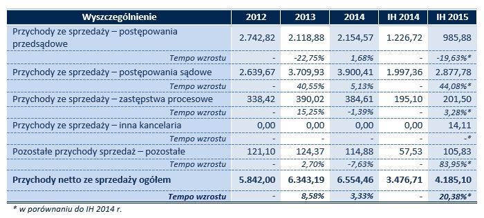 Dane_finansowe_2