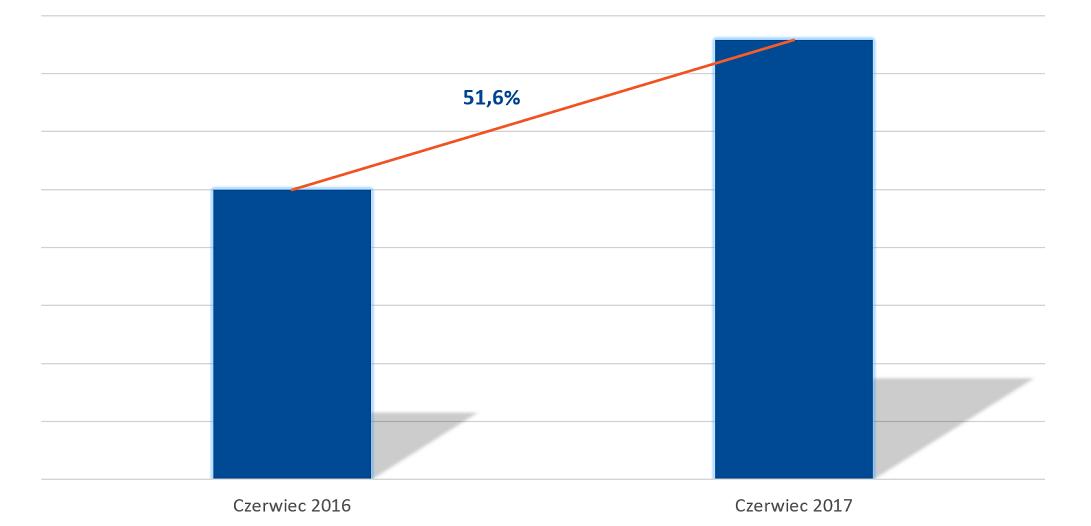 AUXILIA VI 2017 do VI 2016 - rentowność zakontraktowanego portfela roszczeń
