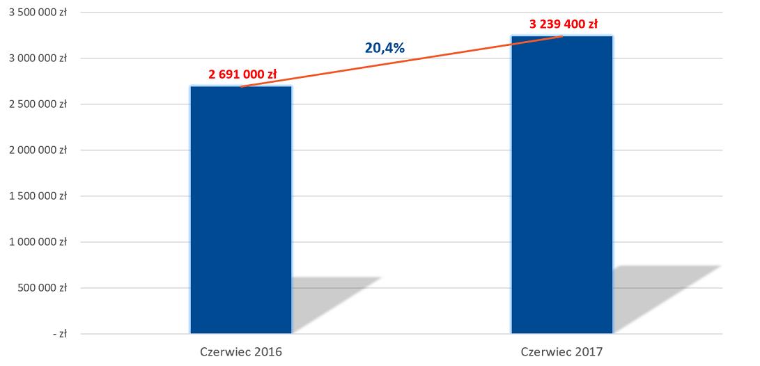 Sprzedaż AUXILIA czerwiec 2017 - zakontraktowane roszczenia z pozyskanych spraw odszkodowawczych