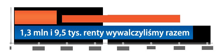 Bardzo wysokie zadośćuczynienie za wypadek drogowy - 1,3 mln zł