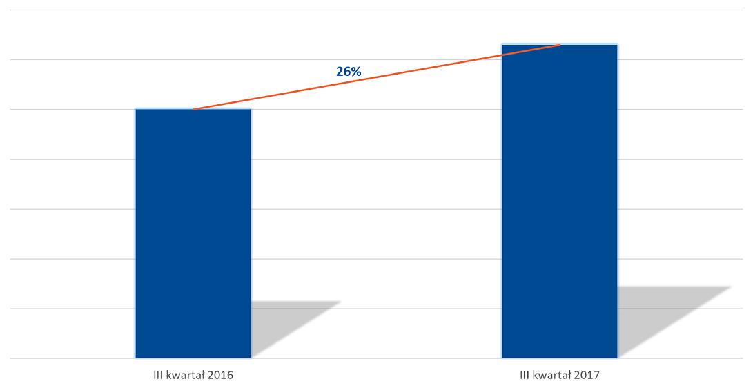 Planowane przychody AUXILIA S.A. - III kwartał 2016 do III kwartał 2017