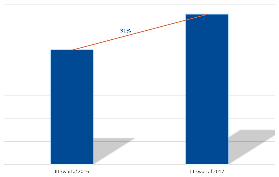 Porówanie wyników sprzedaży III kwartału 2016 do III kwartału 2017