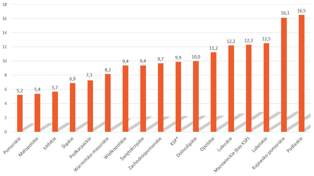 Liczba ofiar śmiertelnych na 100 wypadków drogowych wg województw w roku 2017 - Wykres 6