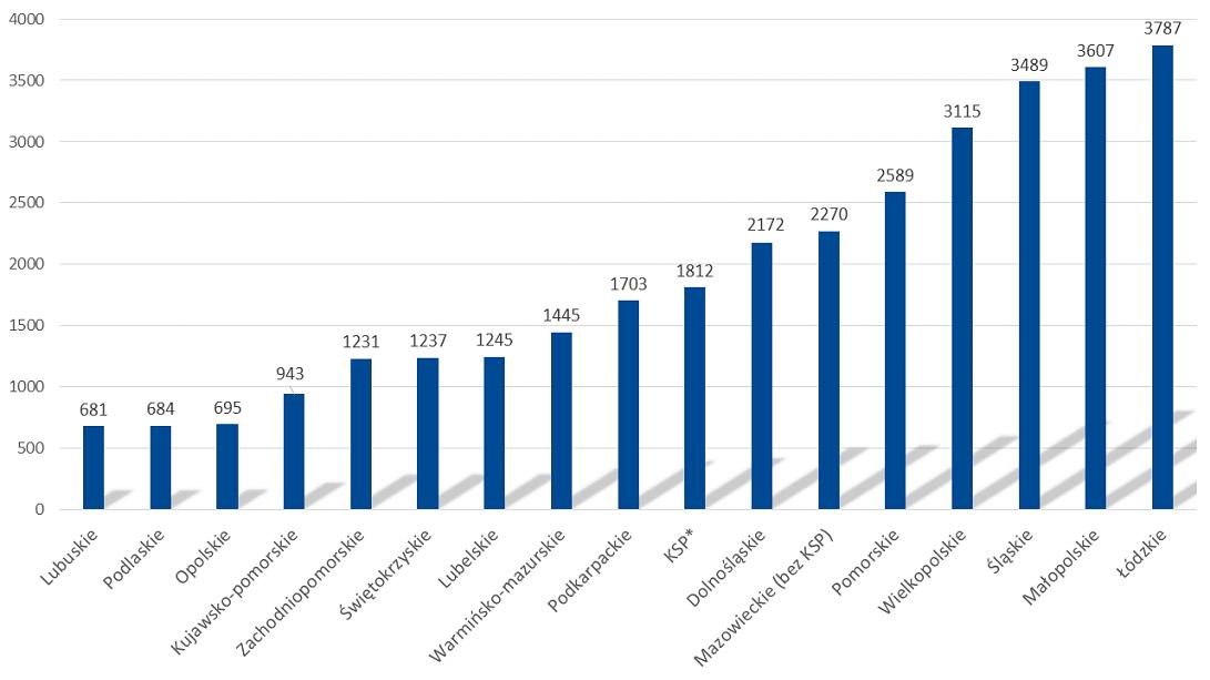 Wypadki drogowe w Polsce wg województw - 2017 - Wykres 3